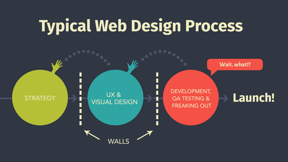 typical-web-design-process